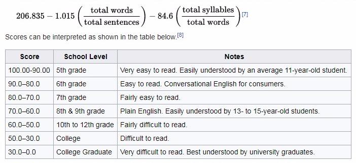 Flesch Reading Ease Test Formula